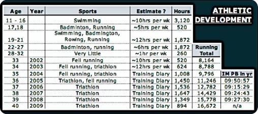 AthleticDevelopment