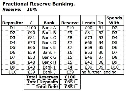 fractionalreservebanking