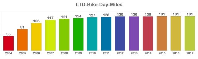 LTD-Bike-Day-Miles.jpeg